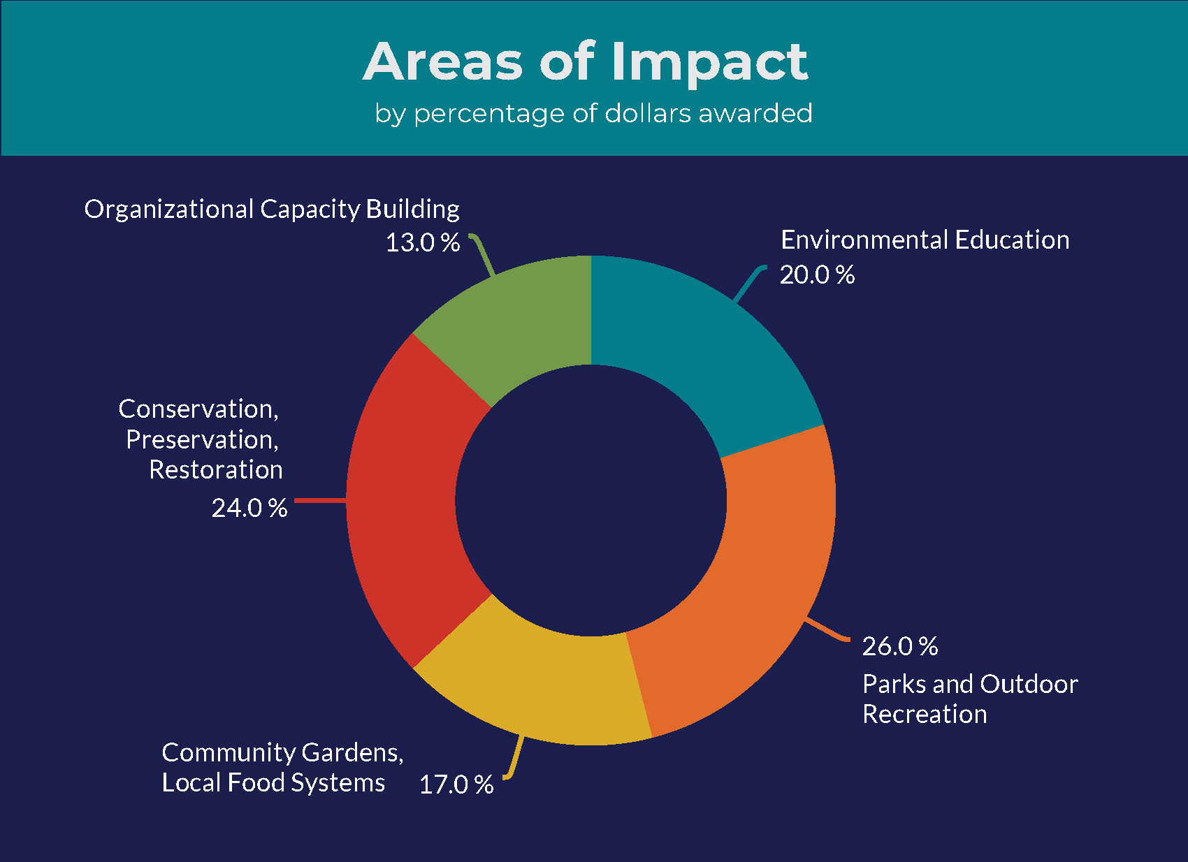 Environment areas of impact